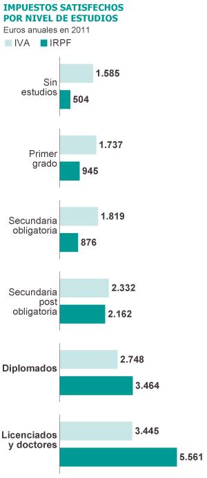 Fuente: INE, Banco de España, AFAT, Alcaide (2011), Ministerio de Educación, Fundación BBVA e Ivie.