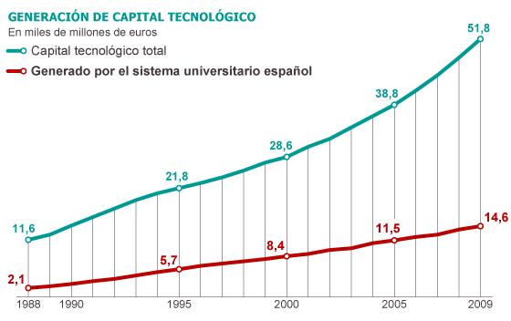 Fuente: INE, Banco de España, AFAT, Alcaide (2011), Ministerio de Educación, Fundación BBVA e Ivie. / EL PAÍS