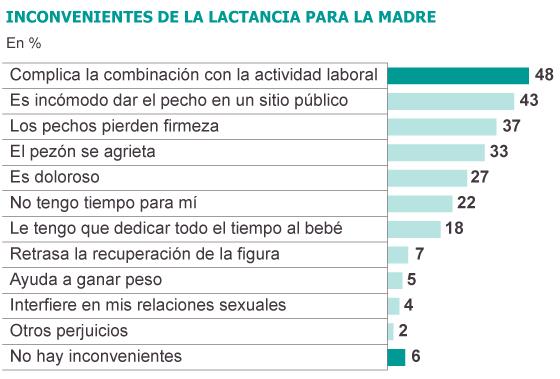 Fuente: Iniciativa Mundial de Lactancia Materna (IMLM).