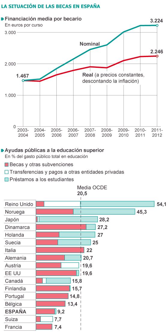 Fuente: Conferencia de Rectores de Universidades Españolas (CRUE)