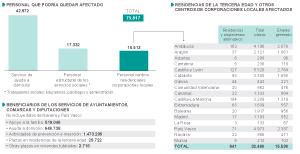 La reforma de régimen local deja en el aire 70.800 empleos sociales