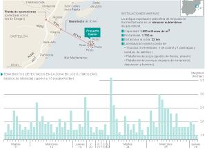 Almacenamiento de gas bajo el mar y actividad sísmica en la zona