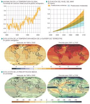 Seguimiento y proyecciones del cambio climático