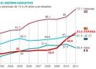 España supera ya la media europea de jóvenes que estudian