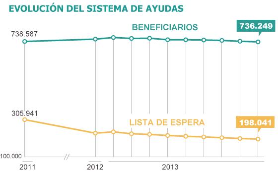 Fuente: Instituto de Mayores y Servicios Sociales (Imserso)