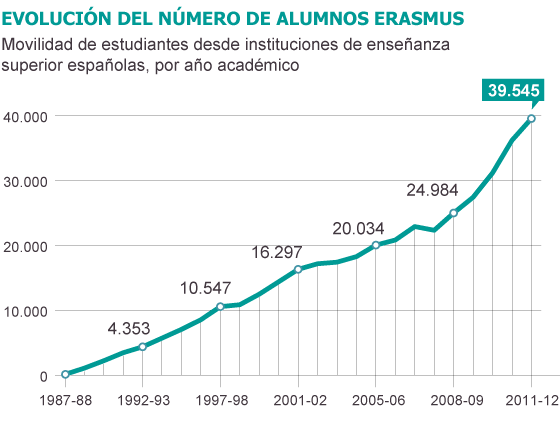 Fuente: Organismo Autónomo de Programas Educativos Europeos.