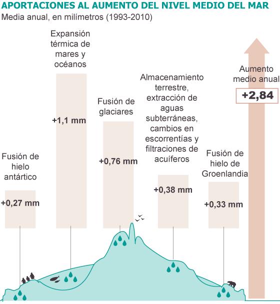 Fuente: IPCC (AR5).