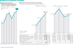 Las eléctricas cortaron la luz de 1,4 millones de viviendas en 2012