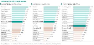 Resultados por Comunidades Autónomas.