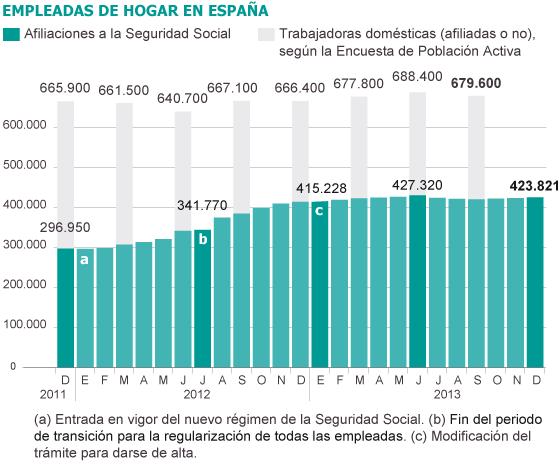 La afiliación de las asistentas se frena en 2013 tras 120.000 nuevas