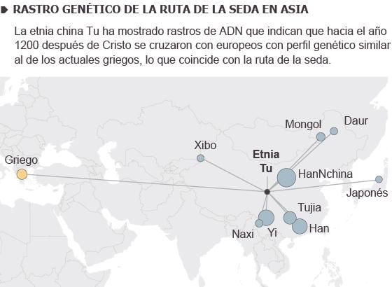 Fuente: Atlas Genético Humano (UCL, Universidad de Oxford Instituto Max Planck).