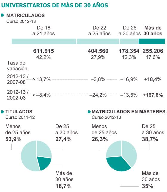 Fuente: Datos del sistema universitario español (Ministerio de Educación).