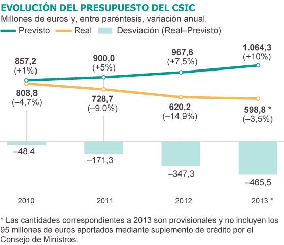 La caída de personal y financiación hace regresar al CSIC una década atrás