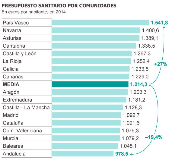 Fuentes: Ministerio de Sanidad, comunidades autónomas y Ministerio de Hacienda.