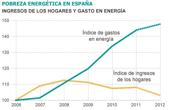 La pobreza energética se dispara