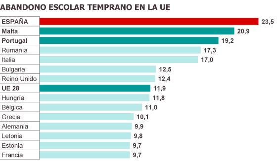 España lidera el abandono escolar temprano en Europa con su mejor dato