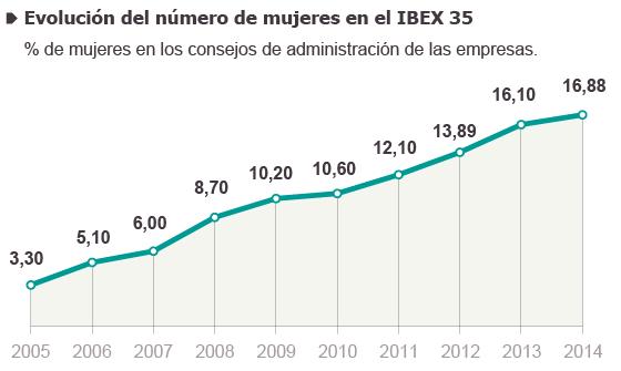 Fuente: Paridad en Acción, CMNV y Comisión Europea.
