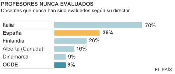 España está a la cola de la OCDE en evaluación del profesorado