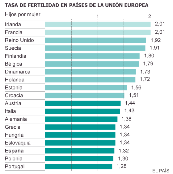 Fuente: ONU, Pew Research Center, Eurostat.