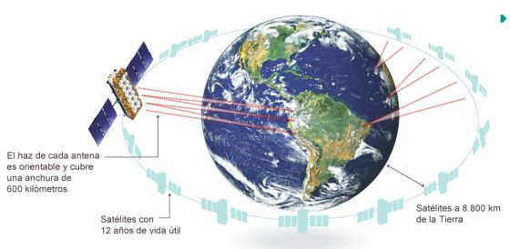 O3b llevará el servicio de banda ancha vía satélite a países emergentes.