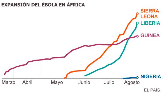 """La OMS dice que el mundo """"subestima la magnitud"""" del actual brote de ébola"""