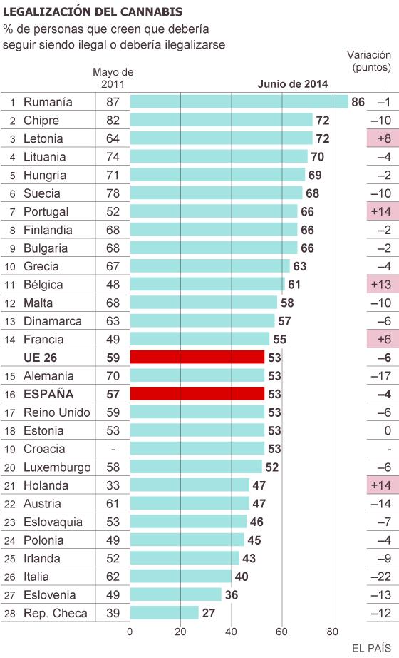 Fuente: Eurobarómetro.
