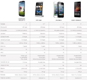 Galaxy S4 mejor que iPhone5