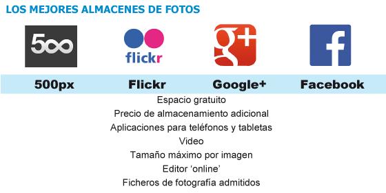 Flickr marca distancias con Google+ y Facebook