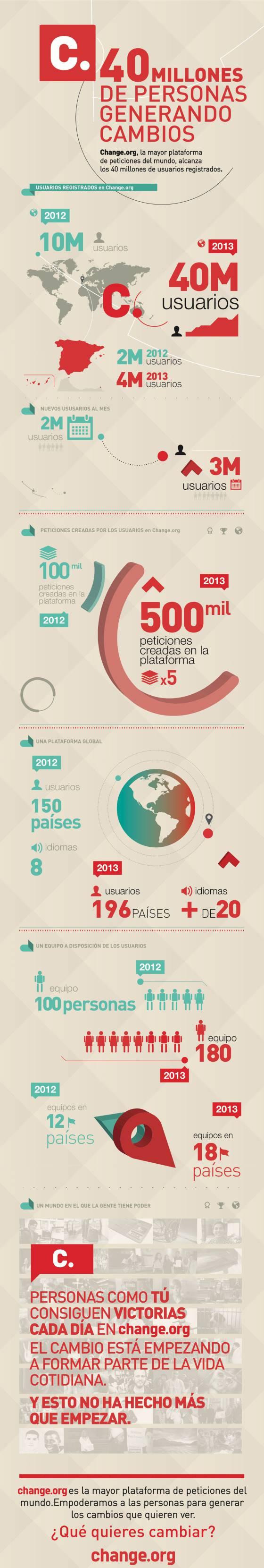 Infografía del crecimiento de Change.org