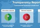 Aumenta un 40% los datos que los Gobiernos exigen a Twitter