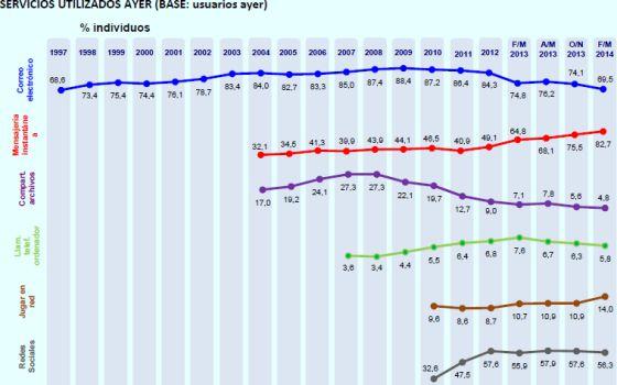 El uso del 'e-mail' en España cae al nivel más bajo del siglo