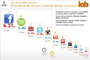 Gráfico que muestra el tiempo medio a la semana dedicado a cada red social, con Facebook, Spotify y Youtube a la cabeza.