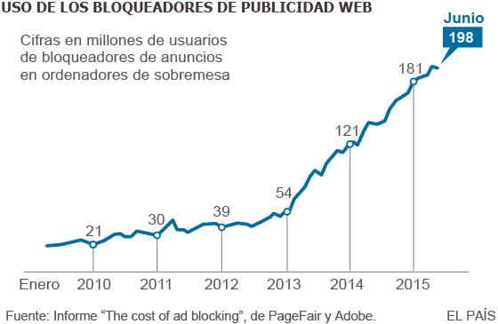 Uso de los bloqueadores de publicidad en web