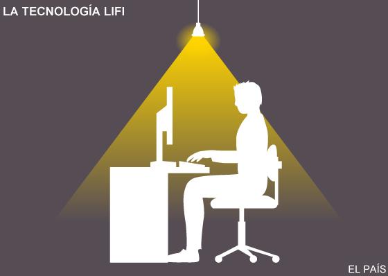 LiFi: Una conexión a Internet 100 veces más rápida que el wifi 1450804305_172717_1451498571_sumario_normal