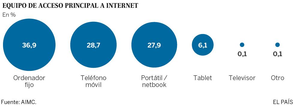 Casi la mitad de los internautas solo lee ya la versión web de los diarios