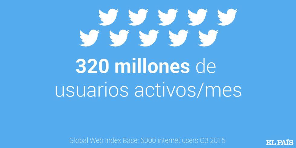 Twitter, décimo aniversario en la encrucijada