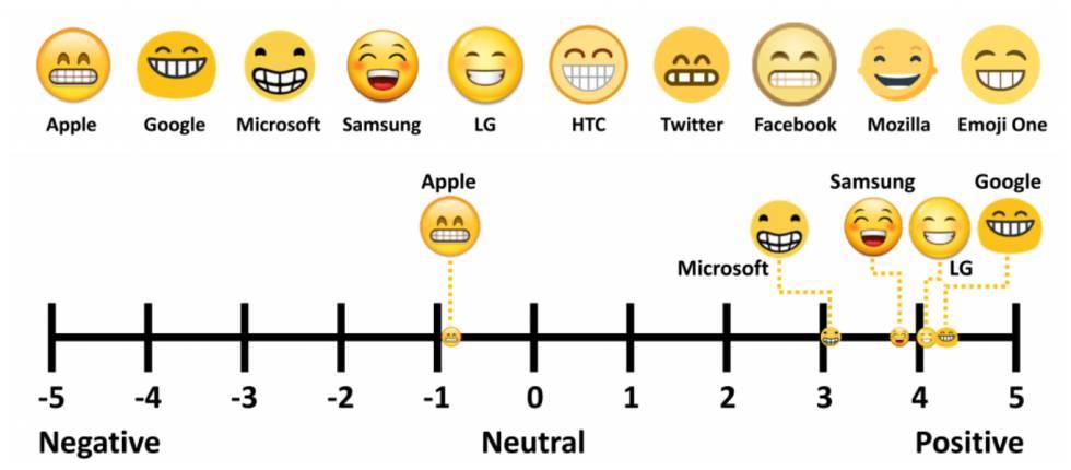 Arriba, todas las representaciones del mismo emoji en las distintas plataformas y sistemas. Abajo, su ubicación en función de los sentimientos que despiertan.