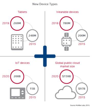 Crecimiento de dispositivos en los próximos años.