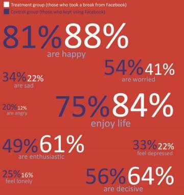 En azul, los datos reportados por el grupo de control; en blanco, los del grupo que dejó Facebook.