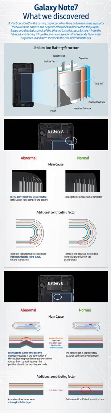Infografía de Samsung explicando los dos fallos de la baterías del Note 7.