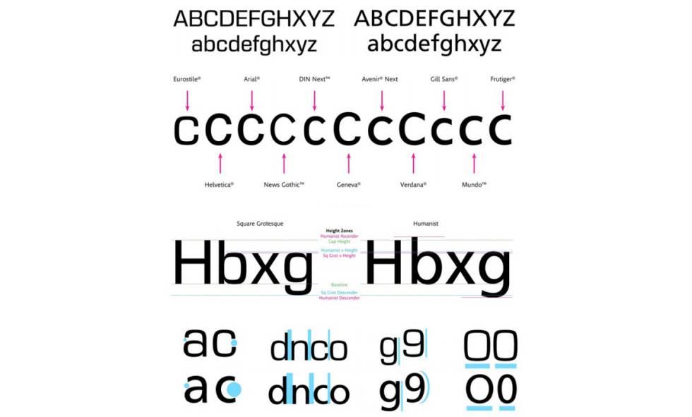 No todas las tipografías son iguales: los pequeños detalles hacen que unas resulten más adecuadas que otras para tareas como conducir o mirar una notificación en un reloj.