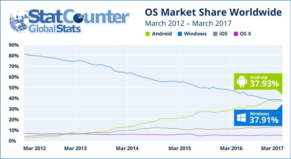Android ya es el sistema operativo más usado del mundo