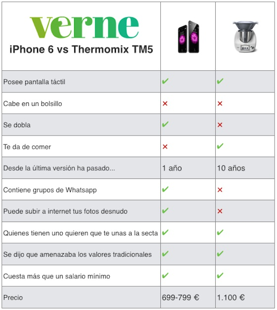 Comparativa iphone 6 o thermomix tm5 verne el pa s - Comparativa thermomix y mycook ...