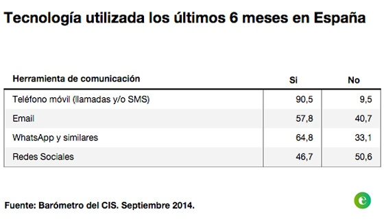 email vs whatsapp in spain