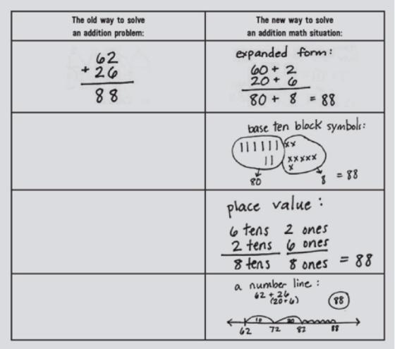 Por qué no es lo mismo 5x3 que 3x5