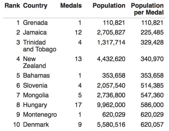 ¿Qué países tienen más medallas por habitante?