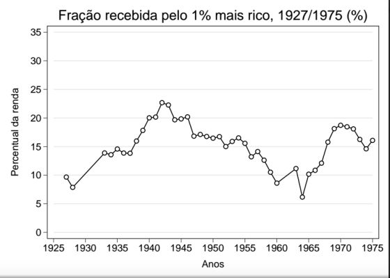 Fonte: Elaboração do autor a partir de publicações da Receita Federal e órgãos predecessores, Ministério da Fazenda, IBGE e outros.