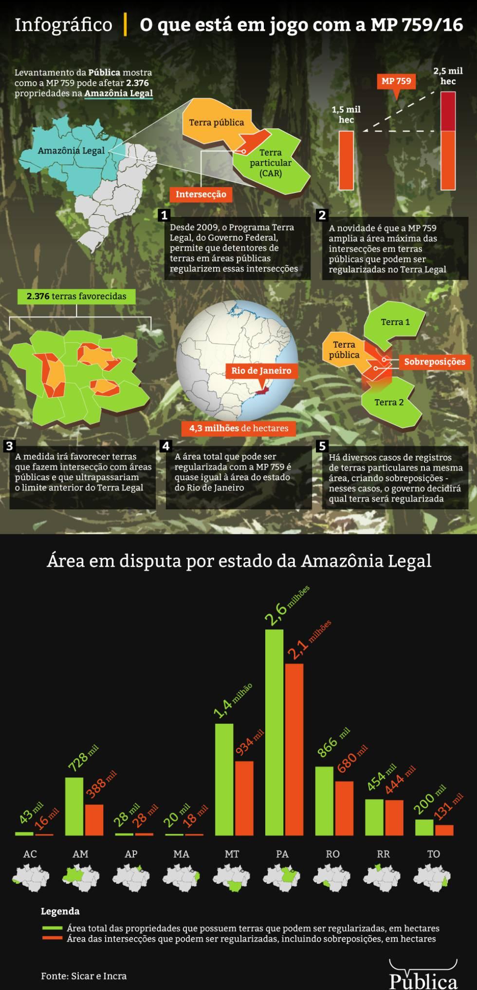 Temer pode legalizar mais de 2.000 lotes irregulares em terras públicas na Amazônia