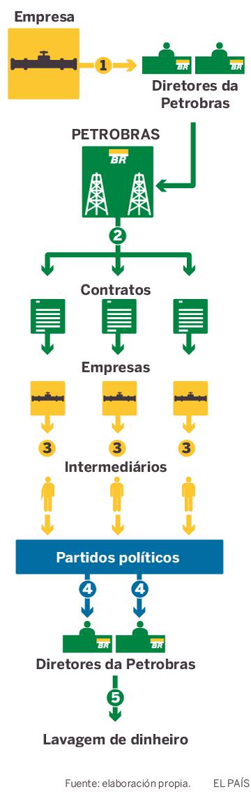 O caminho da propina: entenda os mecanismos da corrupção no Brasil