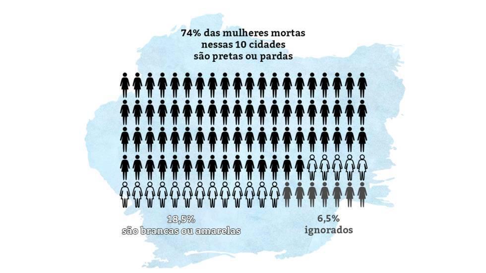 As cidades que mais matam mulheres no Brasil
